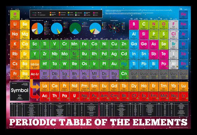 Periodic table elements poster with black frame buy online in periodic table elements poster with black frame loading zoom urtaz Gallery