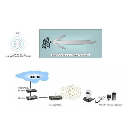 2 4Ghz 8Dbi Directional Dish Antenna For Wifi | Buy Online